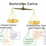 From Restorative Justice to Transformative Justice, Tri-Cities Justice Forum, November 29, 1999